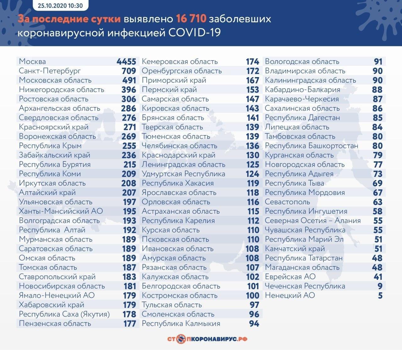 Число случаев заражения коронавирусом в России, зафиксированное за всё время