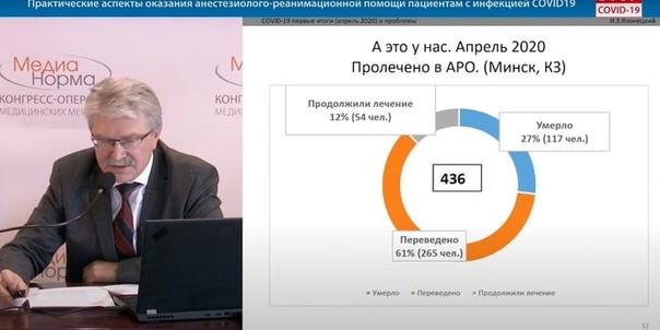 Правда вскрывается Председатель общества анестезиологов-реаниматологов: за апрель в Минске умерли 117 человек с COVID-19 Вот поэтому не дают по регионам. Пробовали - сразу куча противоречий.