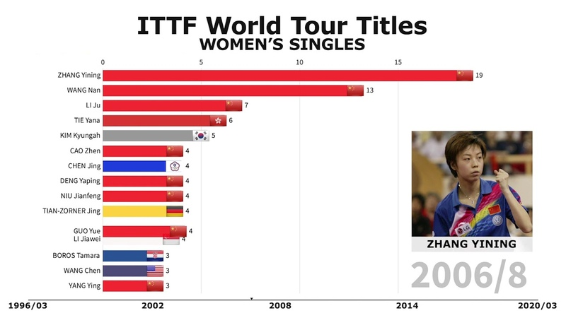ZHANG YINING IS UNTOUCHABLE | ITTF World Tour Womens Singles Titles