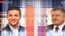 Зеленский ПОБЕДИЛ! Результаты экзит-пола Выборы в Украине 2019