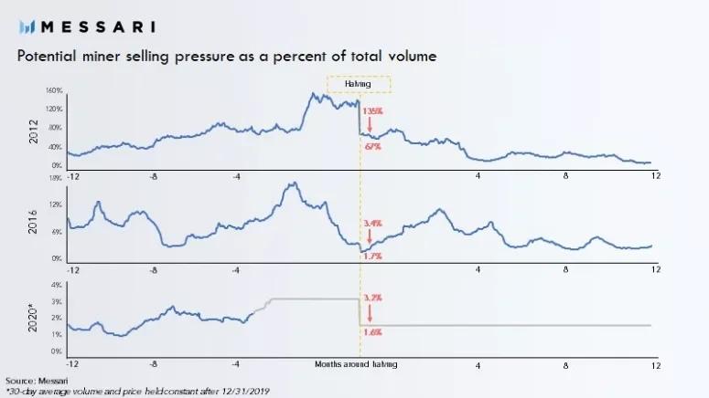Первое сокращение Zcash может решить проблему инфляции, изображение №3