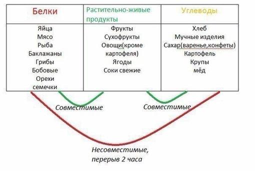 Схема раздельного питания:
