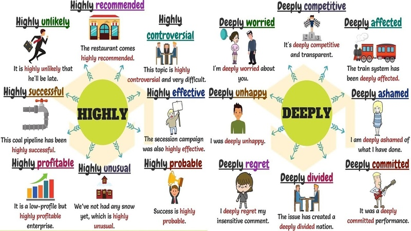 Common Collocations with Intensifying Adverbs HIGHLY DEEPLY and UTTERLY